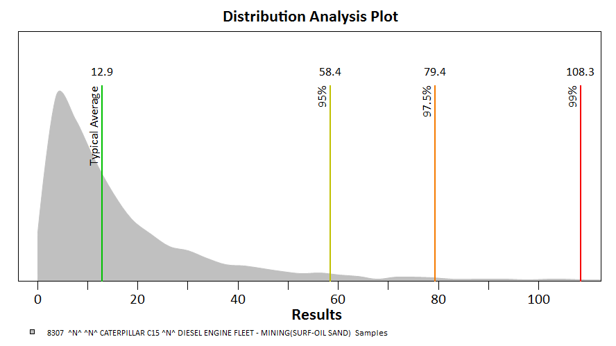 Distribution Analysis Plot