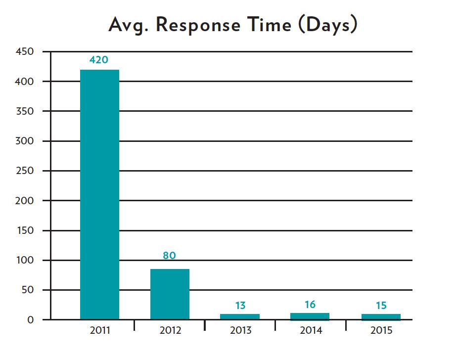 Average Respose Time