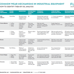 Common Wear Mechanisms