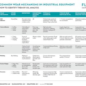 Common Wear Mechanisms
