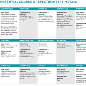 Potential Source of Spectrometry Metals