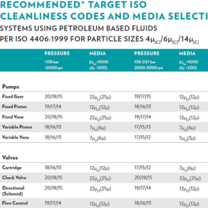 Target ISO Cleanlines Codes