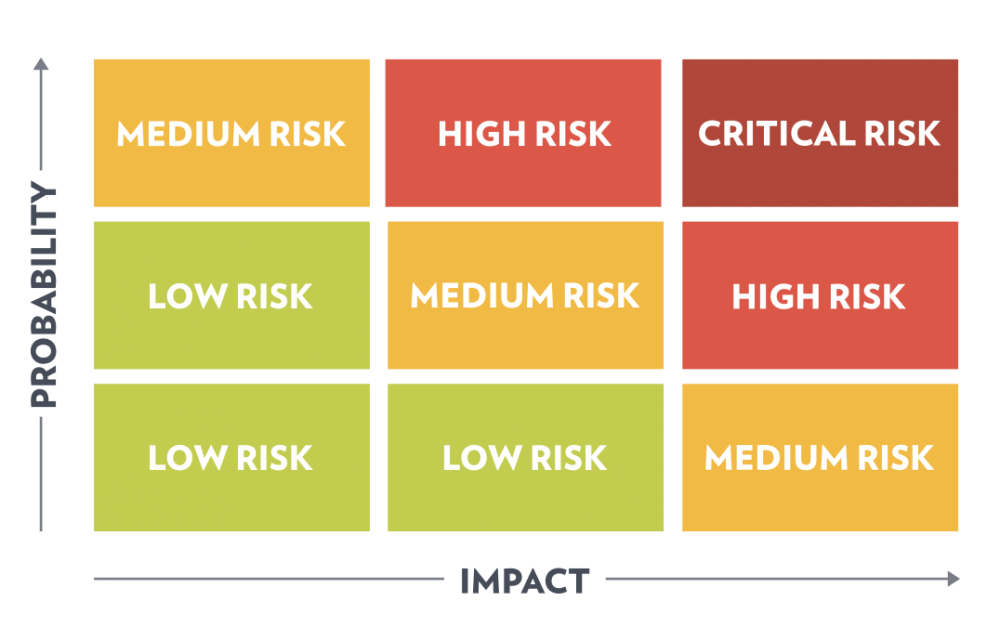 Criticality Analysis Risk Matrix