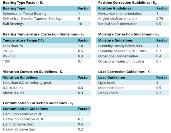 Greasing Frequency Variables