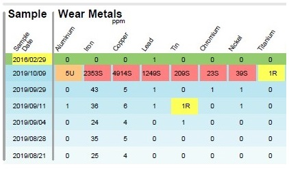 Wear Metal Results